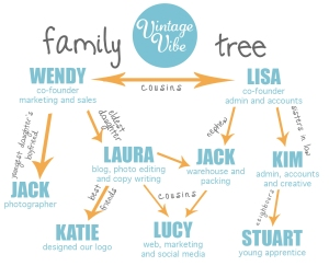 VintageVibe family tree